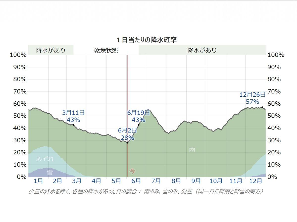 南砺市の降水確率の表